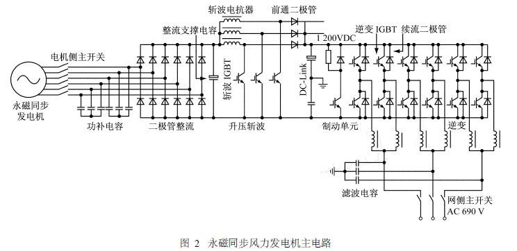 p; 瞬时穿透功率比率是某一时刻风机发出的有 功功率Pwind占电网负载有功功率Pload的百分比。 因此,在风2柴油互补发电系统的稳定性测试中, 必须考虑风电的瞬时穿透功率比率。 2 系统模型的建立 为了验证图1所示的基于永磁同步风力发电 系统的风2柴油互补发电系统能否正确实现互补 供电,即当风力发电机对负载提供功率时,柴油发 电机发出的功率将会降低,从而达到节约柴油的 目的,同时系统的频率,负载电压保持在可接受的 范围内。在PSCAD中建立了系统数学模型。该系 统主要包含风力发电机和柴油发电机两个模型