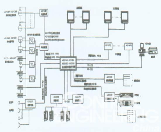 一般以往传统的监控系统只能使用专用机械式录像
