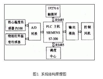 人机界面在干式变压器plc温控系统中的应用
