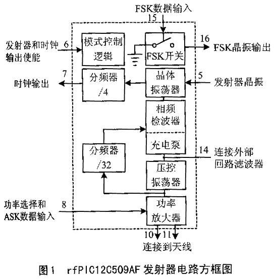 基本结构和特性 rfpic12c509af内部结构包括一个