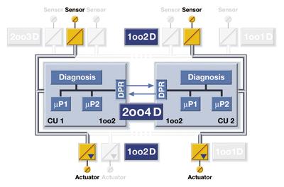 ets200安全冗余模块接线图