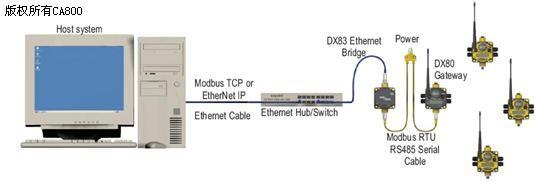 邦纳dx70无线网络系统——工业污水处理视觉神经
