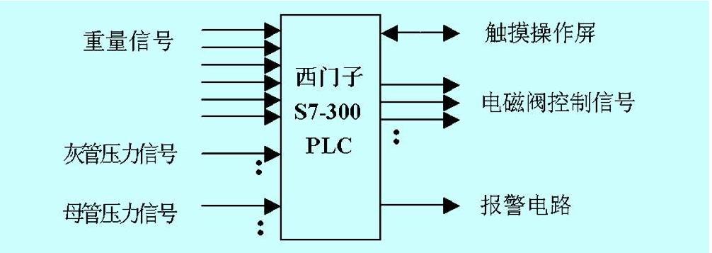 plc在锅炉干式出灰系统中的应用 - 控制工程网