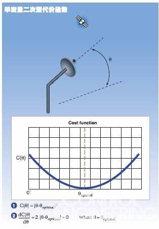 单变量二次型代价函数