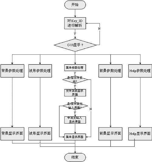 基于dsp的数字示波器用户图形化