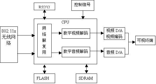 无线可视门铃系统客户端的原理框图