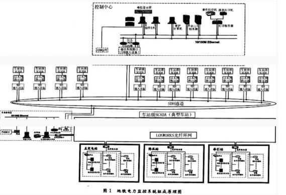 地铁电力监控系统的组成原理图