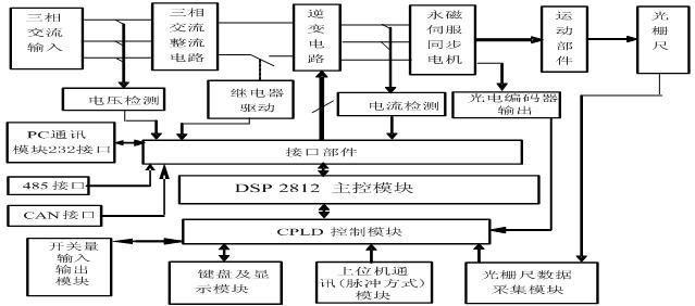伺服电机控制系统中电流采样三种方案的比较