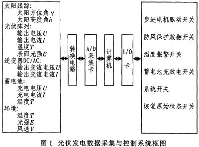 全自动跟踪太阳光伏发电控制器主要由各种传感器,转换电路,a/d