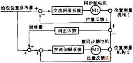 数控机床多轴同步的控制方案设计