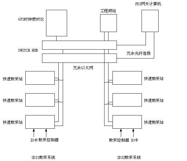 秦山三核停堆系统数据采集系统