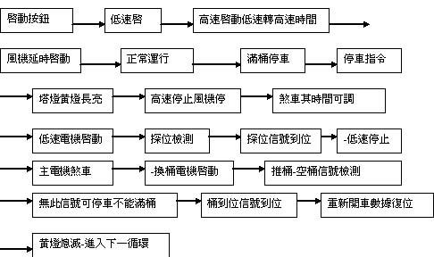 台达机电产品在高速并条机的应用(-2)