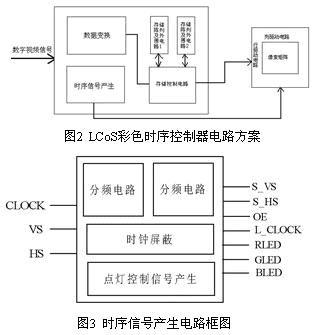 lcos的结构示意图如图1所示