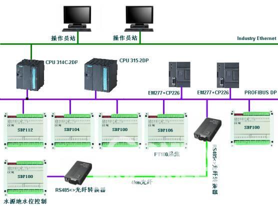 SDP系列PROFIBUS-DP高性能从站如图