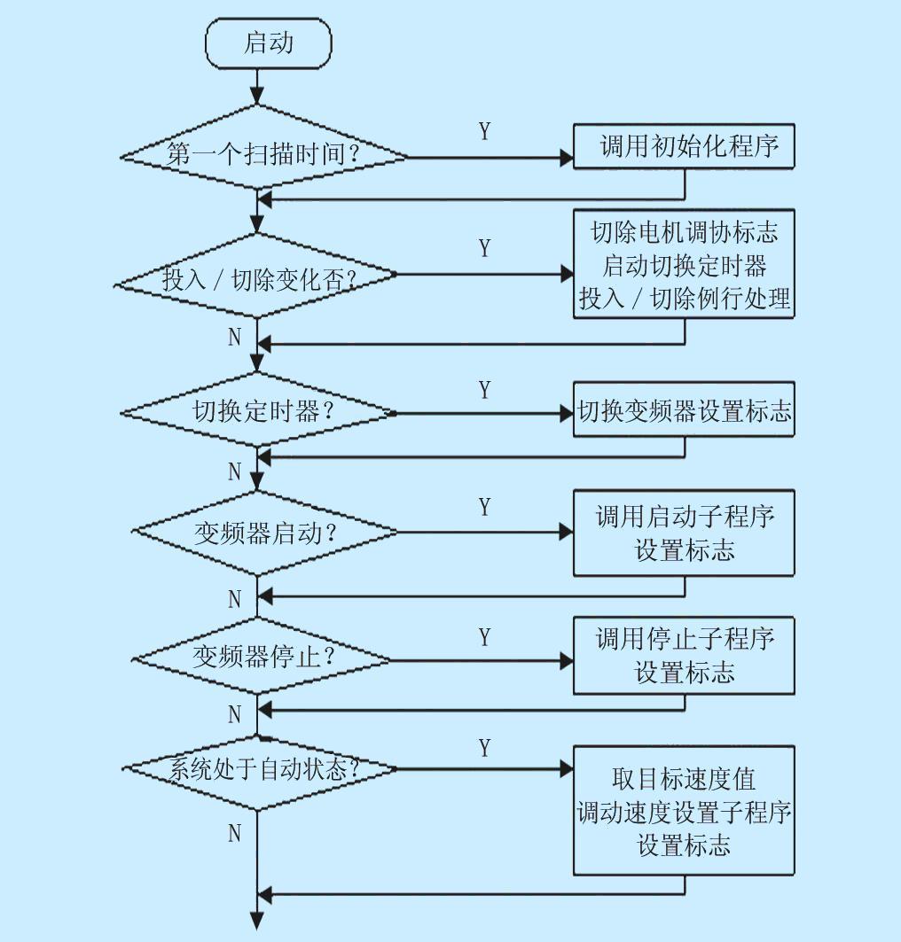 """图1 主控程序流程 3.2 通讯子程序 通讯子程序如下: SBR0 //通讯初始化程序 MOVB 16#49,SMB30 //初始化P0为9600kb,8bit,偶校验 MOVB 14,""""P0-ST-LEN"""" //设置发送缓冲区,发送字符数 MOVB 16#2,""""P0-ST-STX"""" //STX MOVB 12,""""P0-ST-LGE"""" //LGE MOVB 0,""""P0-ST-ADR"""" //主站地址 MOVB 2"""