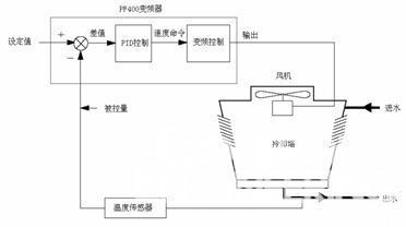 在典型的冷却塔风机控制系统中,变频器可以利用内置pid功能图片