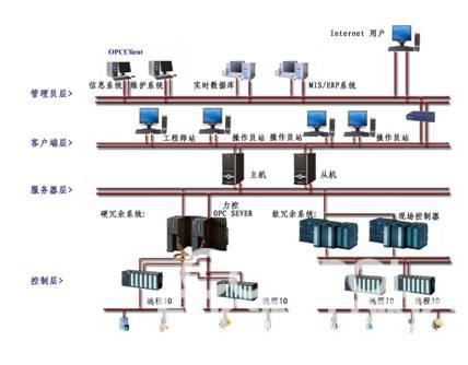 力控组态软件在连续包覆生产线中的应用