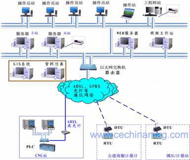监控组态软件当前应用技术前瞻如图