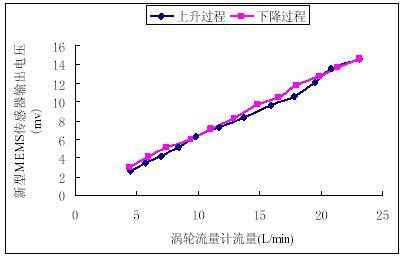 迟滞电路的传输特性曲线