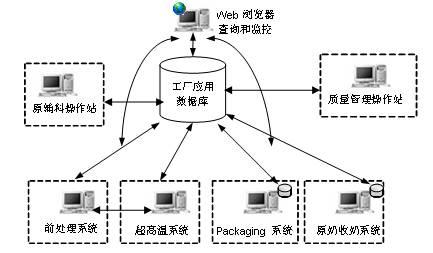 监控安装系统图 步骤