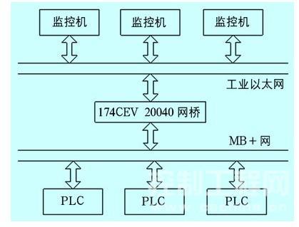 系统通讯原理图