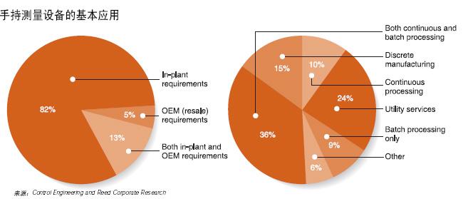 点击看原图图大部分的用户将手持量测终端用于工厂内部的测试测量并且在批量和连续过程方面应用占有最大的比例  此次调查显示用…