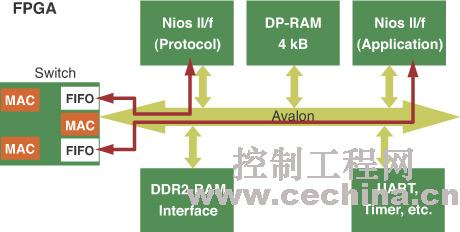 典型基于FPGA的以太网开关架构