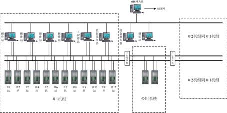 控制系统网络拓扑图