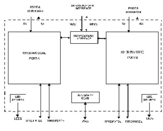 美国国家半导体公司的phy收发器框图
