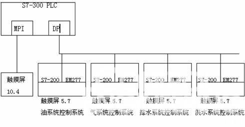西门子plc在水电厂自动化系统lcu中的应用