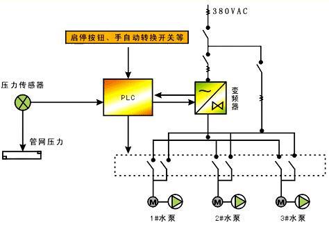 由智能控制器经过高级计算来控制变频器的频率增减及水泵的投入或退出