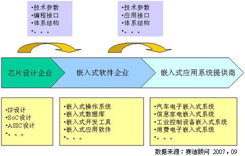 1 嵌入式软件产业链结构-中国嵌入式软件产业链现状与趋势分析