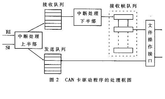 can通信卡的linux设备驱动程序设计实现