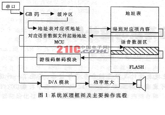 嵌入式tts汉语语音系统的设计与实现