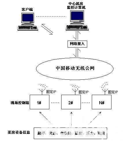 (二) 系统结构,工作原理及实现功能   1.