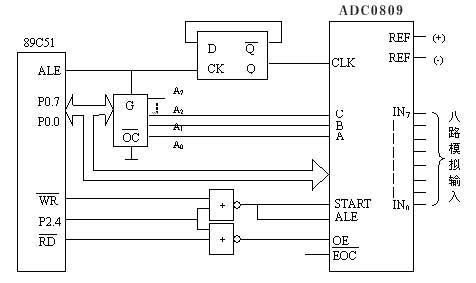 7 抗干扰设计   ---由于本仪表系统是为汽车,摩托 标签:51单片机,车用