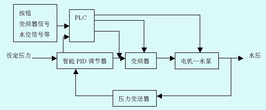 基于plc和变频器的恒压供水系统研究
