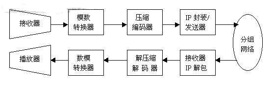 ,下一步就是对语音包以特定的帧长进行压缩编码。大部份的编码器都有特定的帧长,若一个编码器使用15ms的帧,则把从第一来的60ms的包分成4帧,并按顺序进行编码。每个帧合120个语音样点(抽样率为8kHz)。编码后www.cechina.cn,将4个压缩的帧合成一个压缩的语音包送入网络处理器。网络处理器为语音添加包头、时标和其它信息后通过网络传送到另一端点。语音网络简单地建立通信端点之间的物理连接(一条线路),并在端点之间传输编码的信号。IP网络不像电路交换网络,它不形成连接,它要求把数据放在可变长的数据报