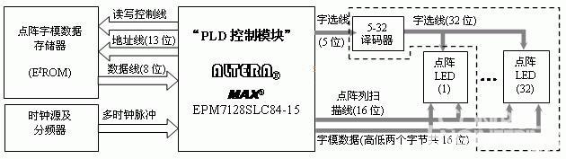 基于cpld的led点阵显示控制器