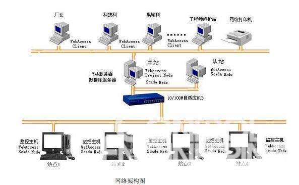 WebAccess油田应用案例