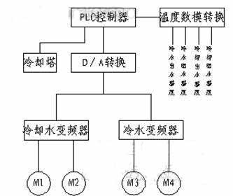 plc和变频器在中央空调节能改造中的应用