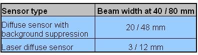 堡盟采用点扫描和线性扫描的新解决方案如图