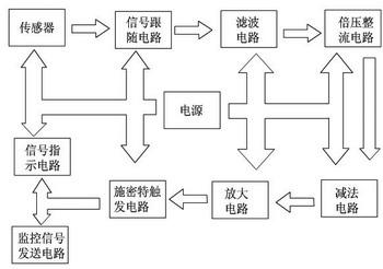电场信号,传感器送出的交流信号经过信号跟随电路