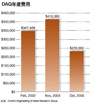 DAQ年度费用表