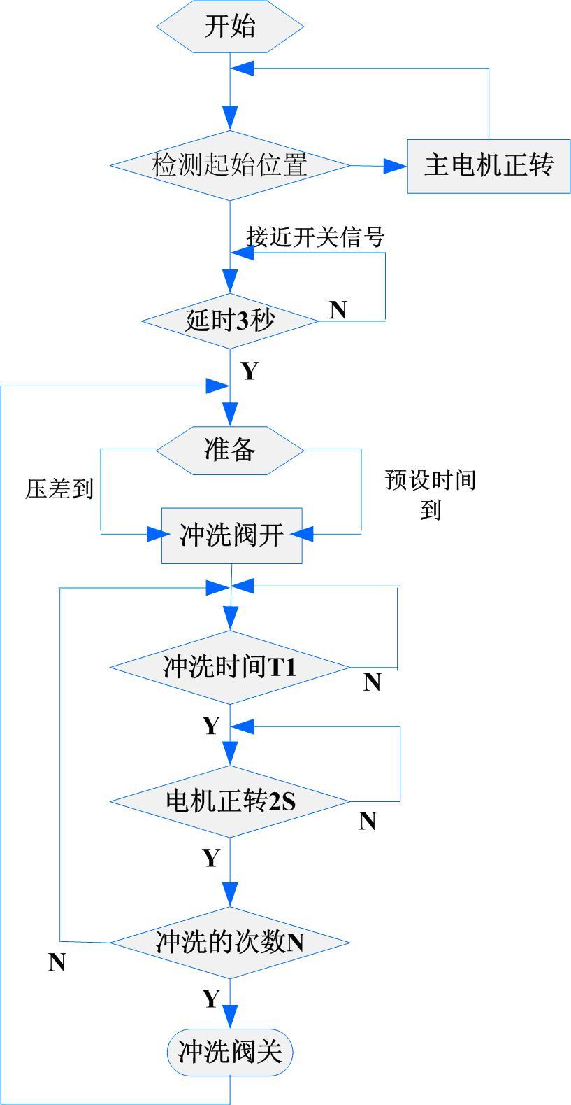 和利时plc控制系统程序流程图