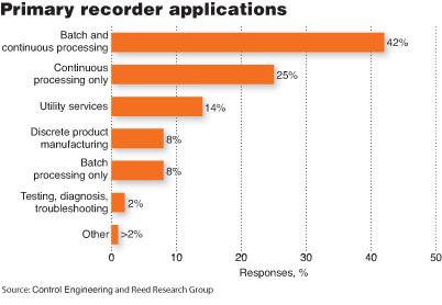 记录仪应用广泛大多数用在批处理和连续流程中占42%只有2%应用在测试检验和故障分析