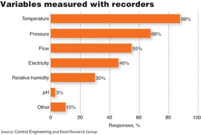 记录仪用来测试过程变量大多数是测量温度(占88%)和压力(占68%)