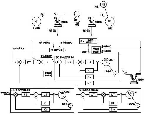 星辰伺服电机在张力控制系统中的应用
