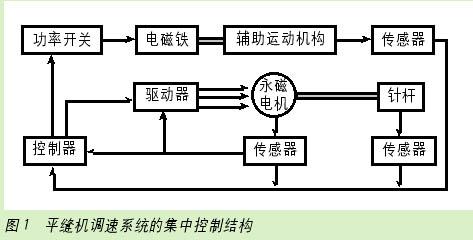 绕组电流为正弦波,多采用磁场定向控制,又称矢量控制,传感器为相对或
