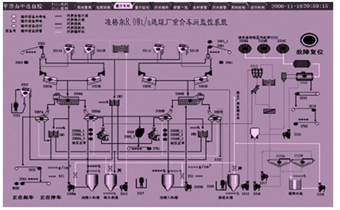 施耐德quantum plc提升选煤自动化设计效率